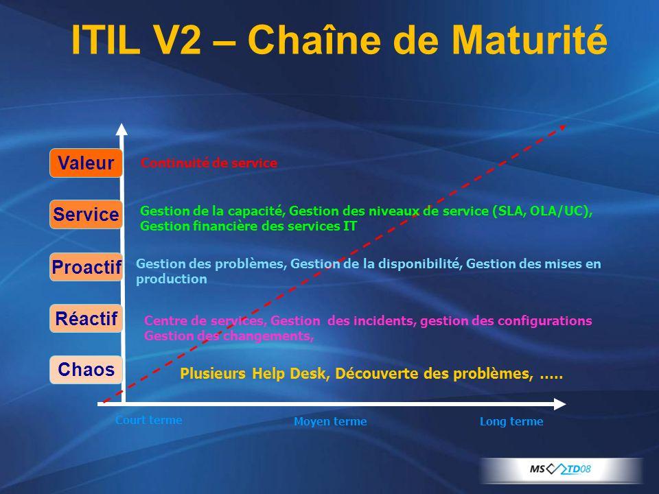 Chaos Réactif Proactif Service Valeur Plusieurs Help Desk, Découverte des problèmes, ….. Centre de services, Gestion des incidents, gestion des config