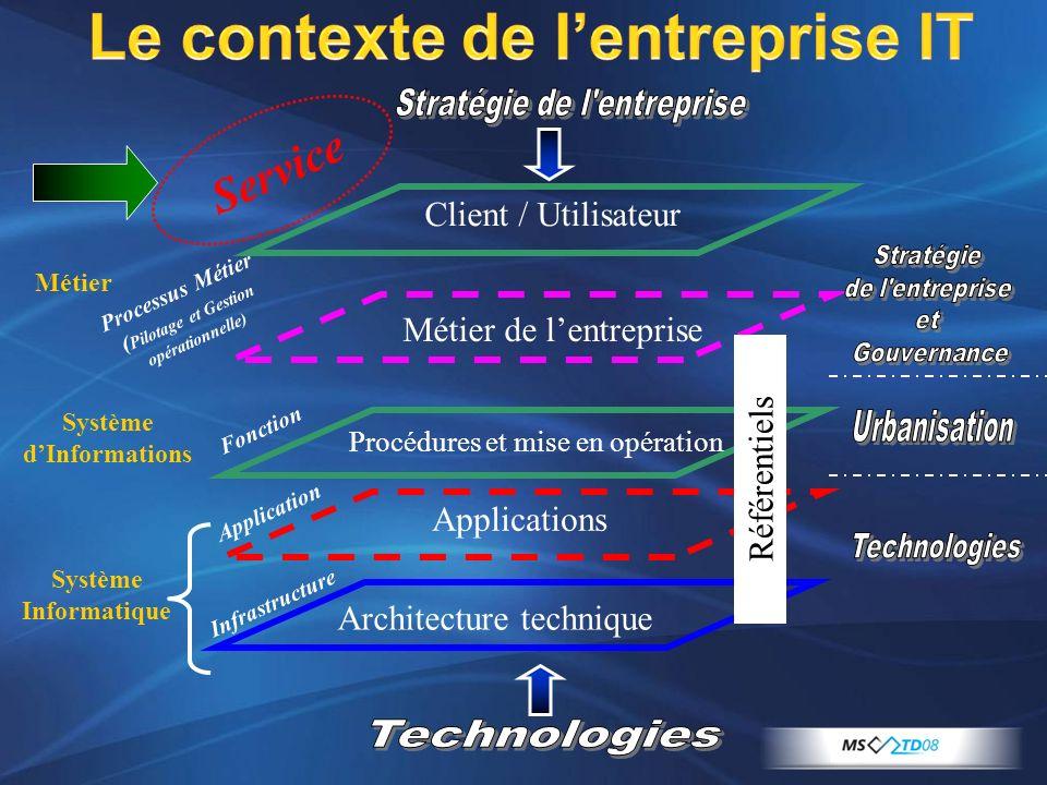 Le contexte de lentreprise IT Métier de lentreprise Procédures et mise en opération Applications Fonction Processus Métier ( Pilotage et Gestion opéra