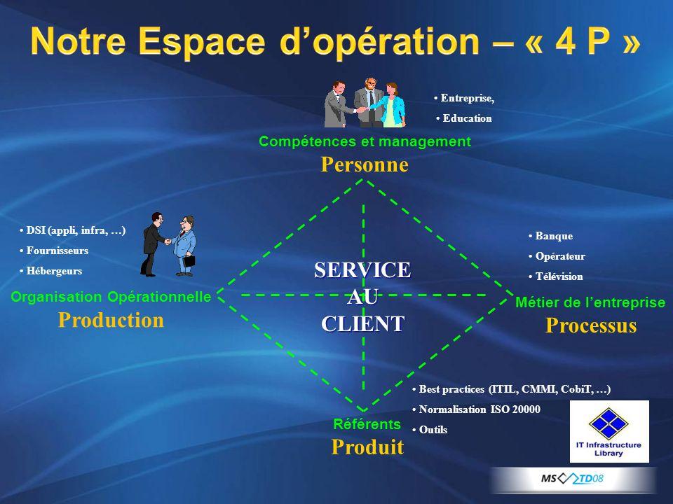 Notre Espace dopération – « 4 P » Compétences et management Personne Entreprise, Education Métier de lentreprise Processus Organisation Opérationnelle