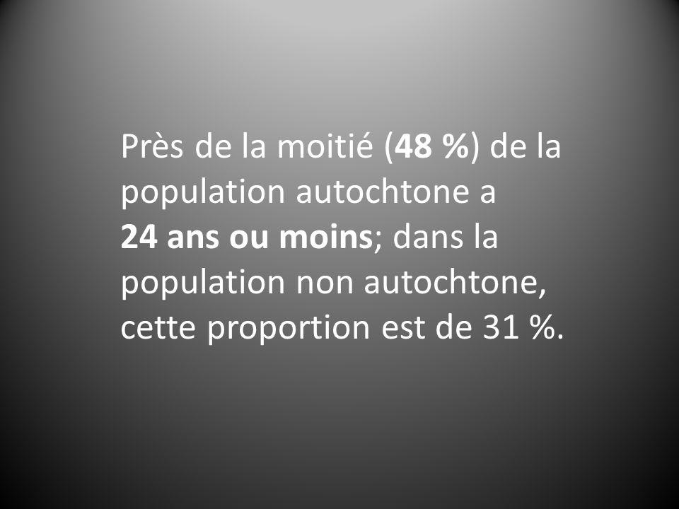 Près de la moitié (48 %) de la population autochtone a 24 ans ou moins; dans la population non autochtone, cette proportion est de 31 %.