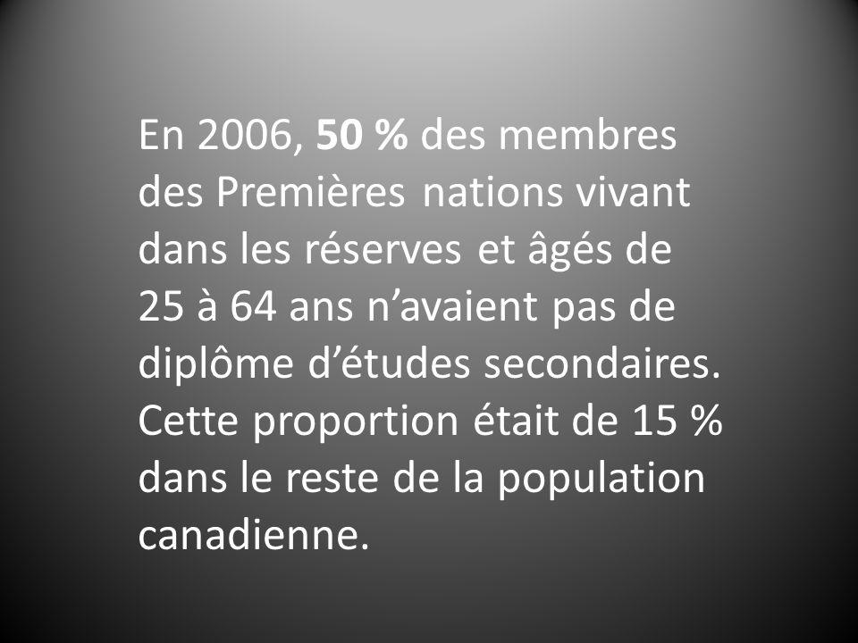 En 2006, 50 % des membres des Premières nations vivant dans les réserves et âgés de 25 à 64 ans navaient pas de diplôme détudes secondaires. Cette pro