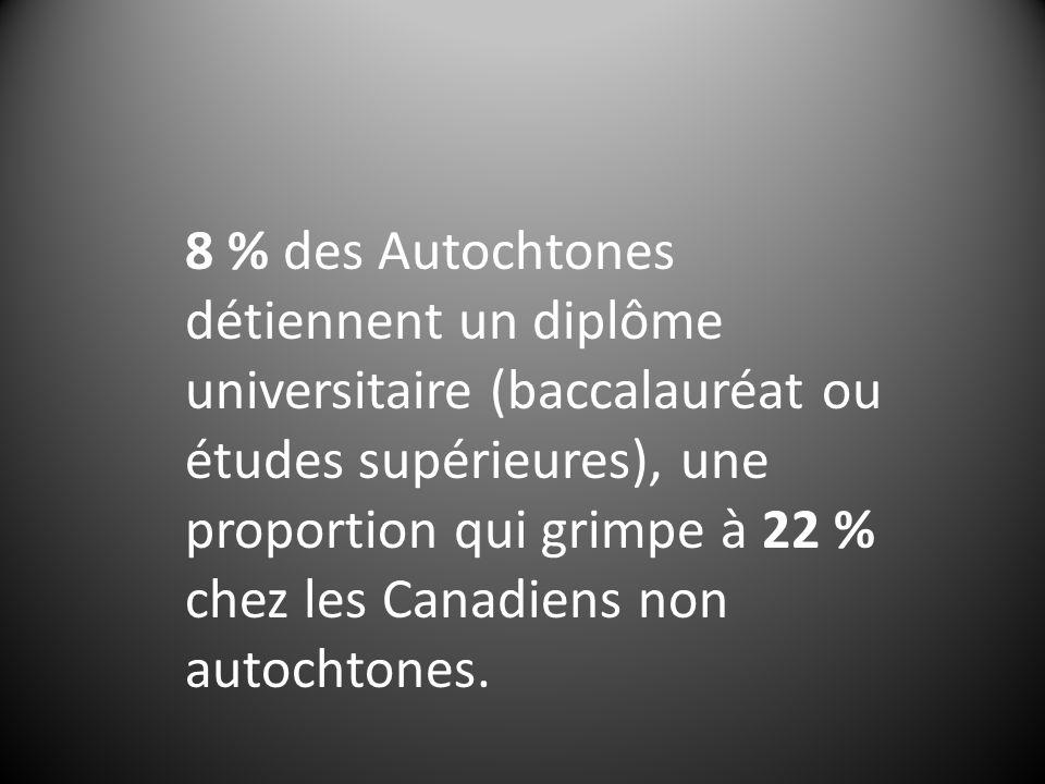8 % des Autochtones détiennent un diplôme universitaire (baccalauréat ou études supérieures), une proportion qui grimpe à 22 % chez les Canadiens non autochtones.