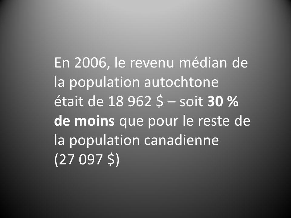 En 2006, le revenu médian de la population autochtone était de 18 962 $ – soit 30 % de moins que pour le reste de la population canadienne (27 097 $)