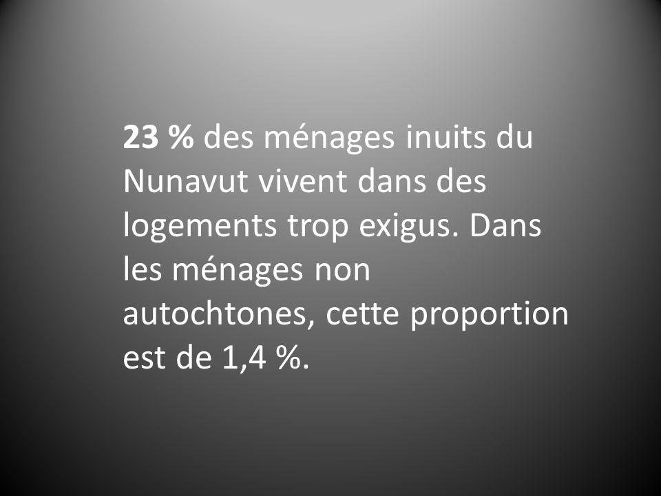 23 % des ménages inuits du Nunavut vivent dans des logements trop exigus. Dans les ménages non autochtones, cette proportion est de 1,4 %.