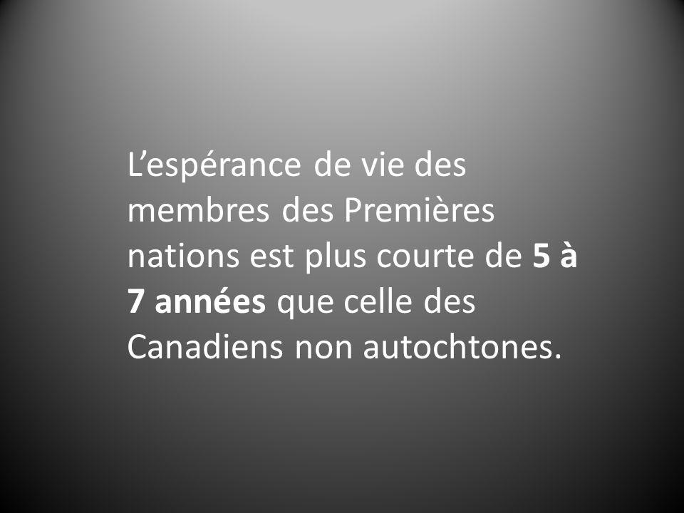 Lespérance de vie des membres des Premières nations est plus courte de 5 à 7 années que celle des Canadiens non autochtones.