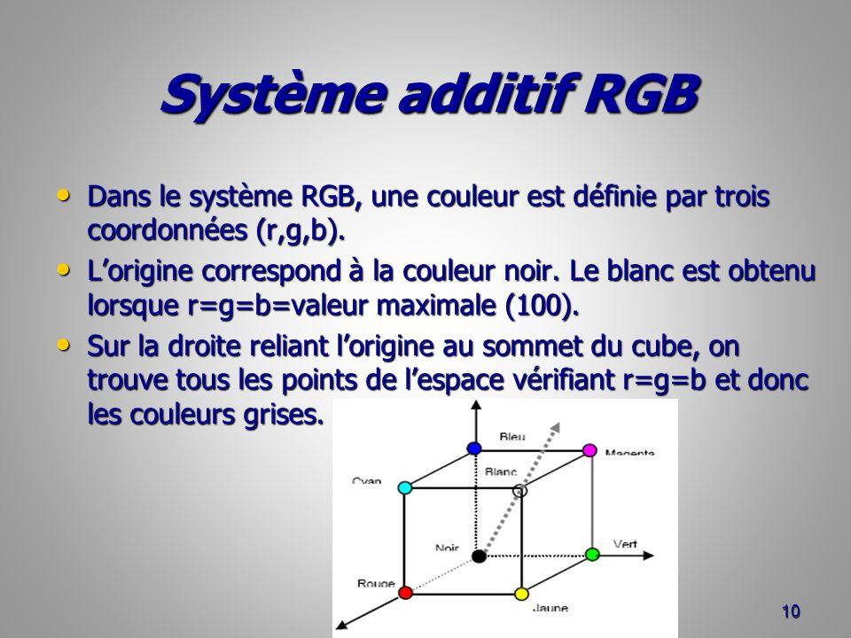 Système additif RGB Dans le système RGB, une couleur est définie par trois coordonnées (r,g,b). Dans le système RGB, une couleur est définie par trois