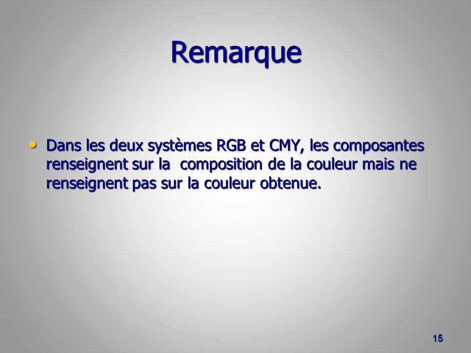 Remarque Dans les deux systèmes RGB et CMY, les composantes renseignent sur la composition de la couleur mais ne renseignent pas sur la couleur obtenu