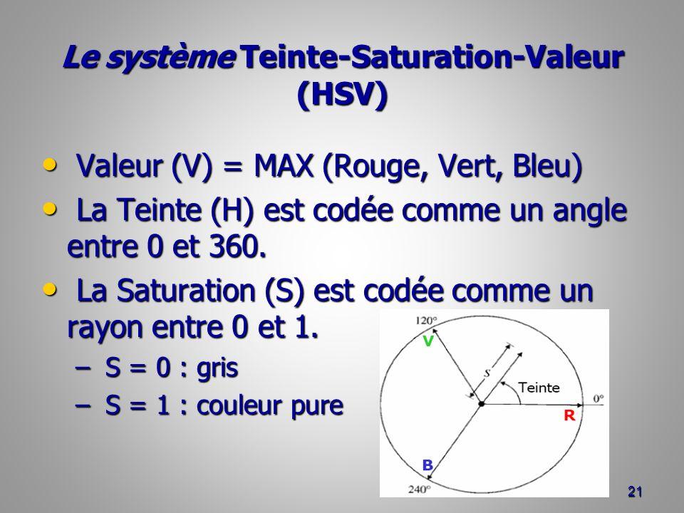 Le système Teinte-Saturation-Valeur (HSV) Valeur (V) = MAX (Rouge, Vert, Bleu) Valeur (V) = MAX (Rouge, Vert, Bleu) La Teinte (H) est codée comme un a