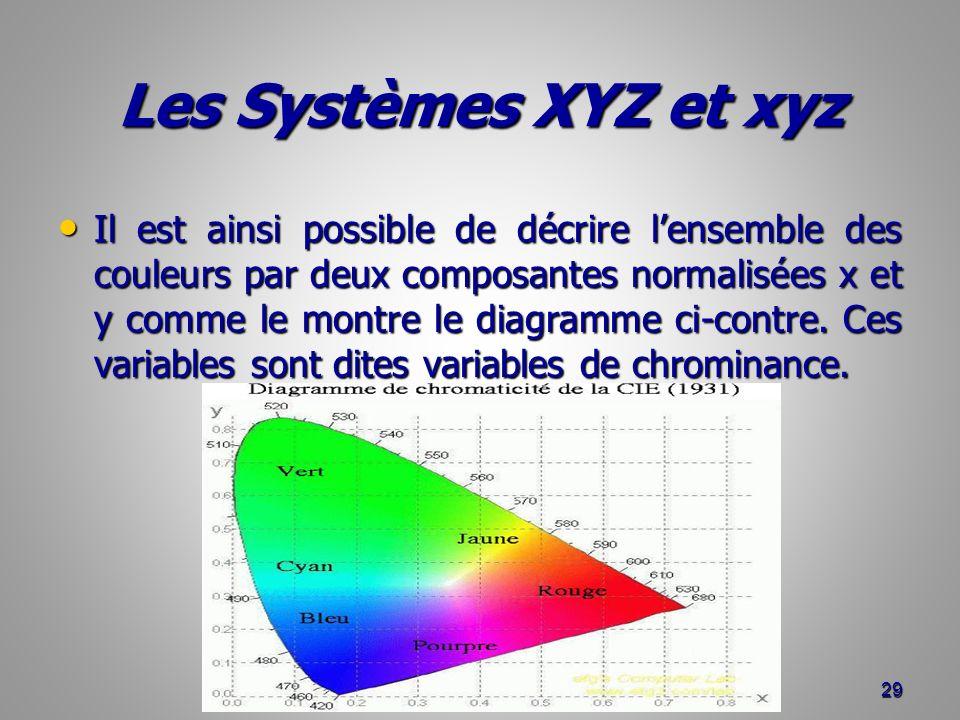 Les Systèmes XYZ et xyz Il est ainsi possible de décrire lensemble des couleurs par deux composantes normalisées x et y comme le montre le diagramme c