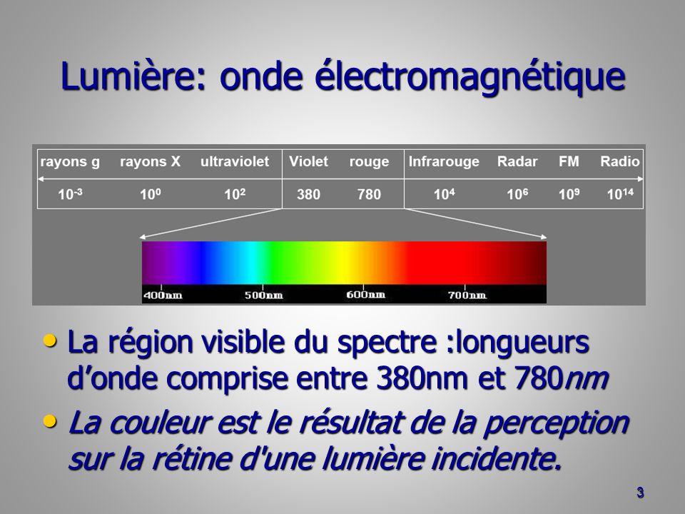 Lumière: onde électromagnétique La région visible du spectre :longueurs donde comprise entre 380nm et 780nm La région visible du spectre :longueurs do