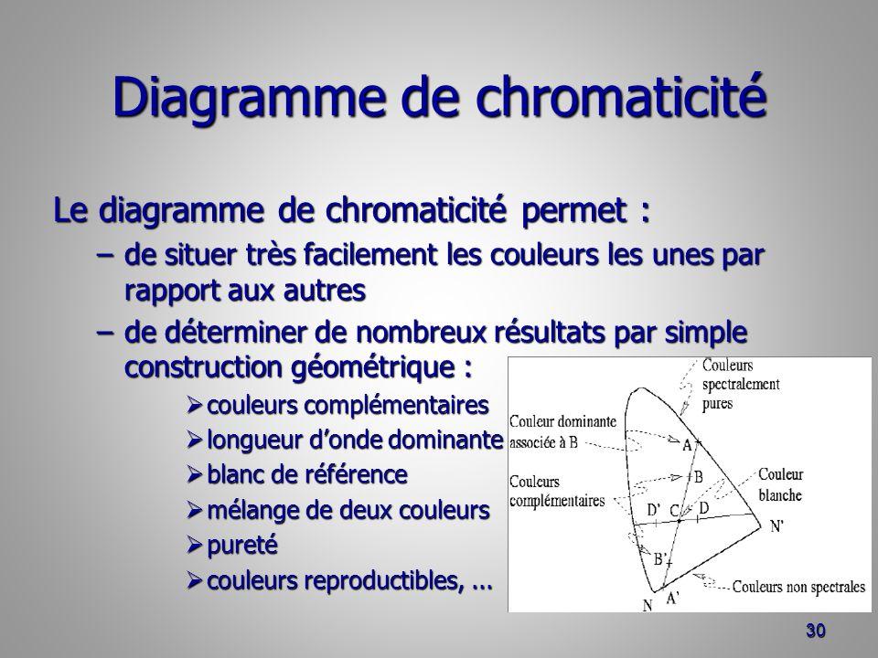 Diagramme de chromaticité Le diagramme de chromaticité permet : –de situer très facilement les couleurs les unes par rapport aux autres –de déterminer