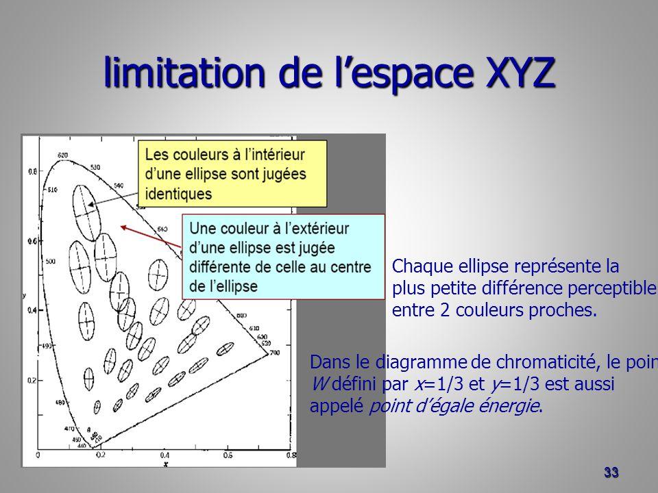 limitation de lespace XYZ 33 Chaque ellipse représente la plus petite différence perceptible entre 2 couleurs proches. Dans le diagramme de chromatici