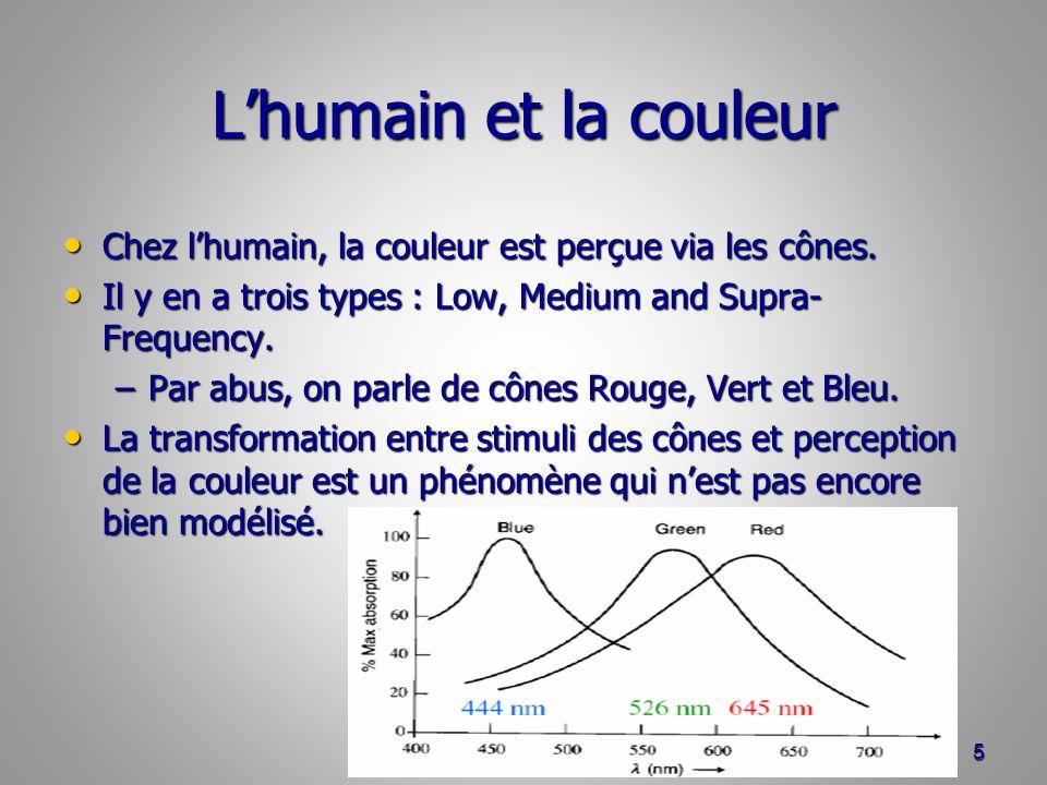 Le système Lab L : Luminosité (luminance) codée en pourcentages.