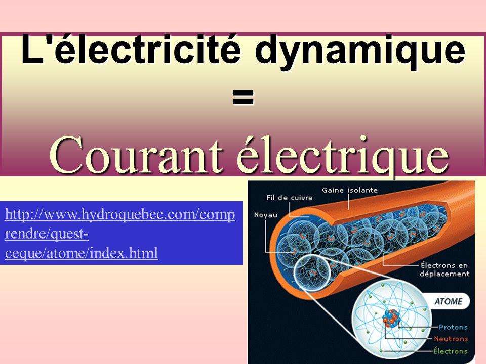 L électricité dynamique = Courant électrique http://www.hydroquebec.com/comp rendre/quest- ceque/atome/index.html