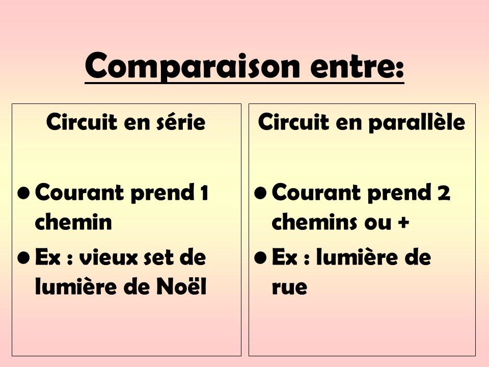 Comparaison entre: Circuit en série Courant prend 1 chemin Ex : vieux set de lumière de Noël Circuit en parallèle Courant prend 2 chemins ou + Ex : lumière de rue