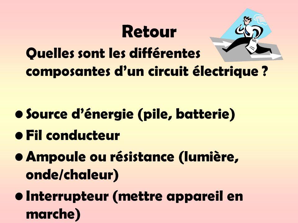 Retour Quelles sont les différentes composantes dun circuit électrique ? Source dénergie (pile, batterie) Fil conducteur Ampoule ou résistance (lumièr
