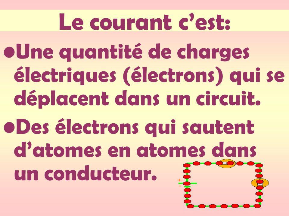 Le courant cest: Une quantité de charges électriques (électrons) qui se déplacent dans un circuit. Des électrons qui sautent datomes en atomes dans un