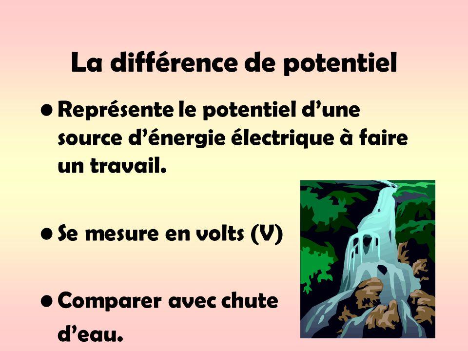La différence de potentiel Représente le potentiel dune source dénergie électrique à faire un travail. Se mesure en volts (V) Comparer avec chute deau