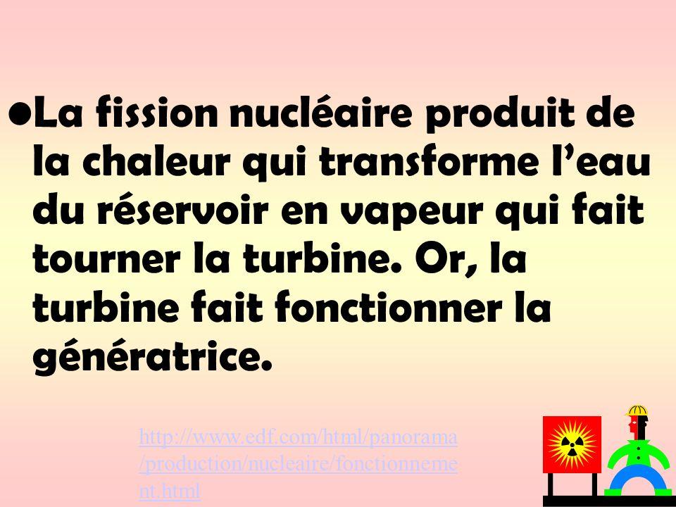 La fission nucléaire produit de la chaleur qui transforme leau du réservoir en vapeur qui fait tourner la turbine. Or, la turbine fait fonctionner la