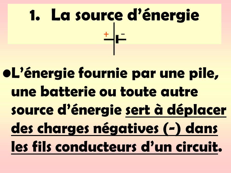 1.La source dénergie Lénergie fournie par une pile, une batterie ou toute autre source dénergie sert à déplacer des charges négatives (-) dans les fil