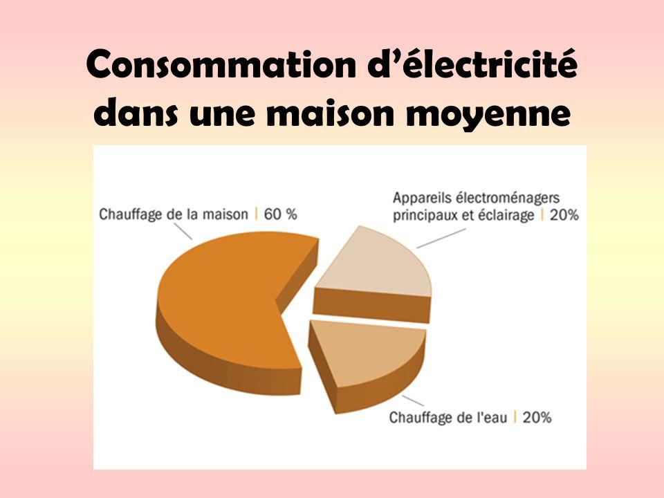 Consommation délectricité dans une maison moyenne