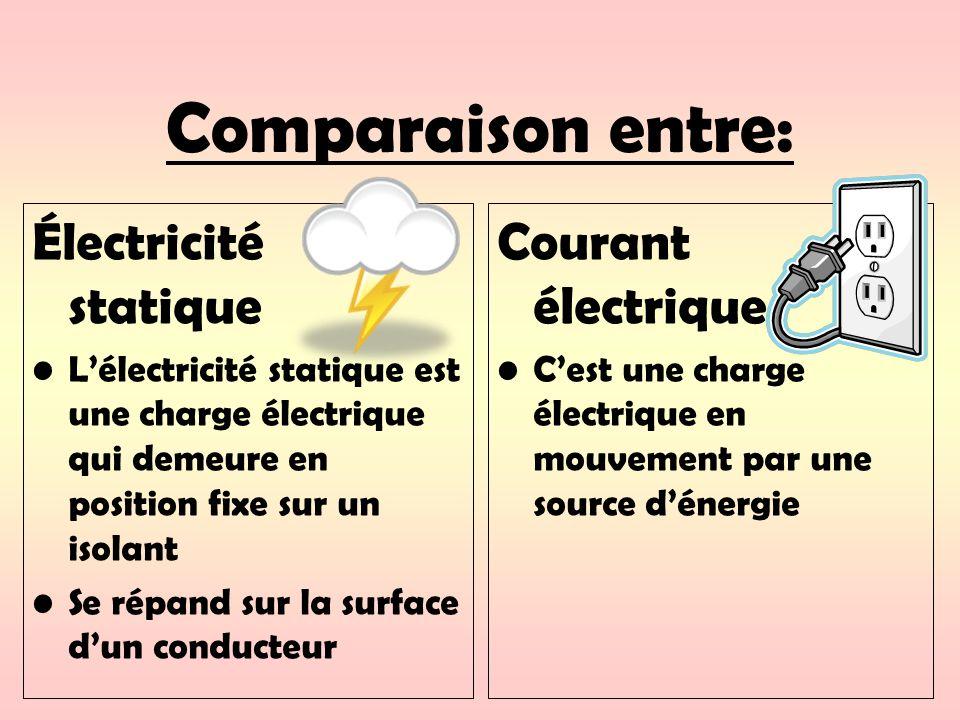 Comparaison entre: Électricité statique Lélectricité statique est une charge électrique qui demeure en position fixe sur un isolant Se répand sur la surface dun conducteur Courant électrique Cest une charge électrique en mouvement par une source dénergie