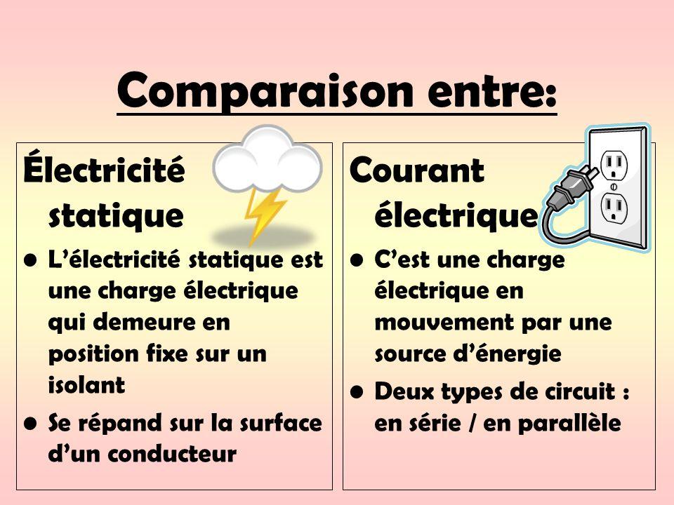 Comparaison entre: Électricité statique Lélectricité statique est une charge électrique qui demeure en position fixe sur un isolant Se répand sur la s