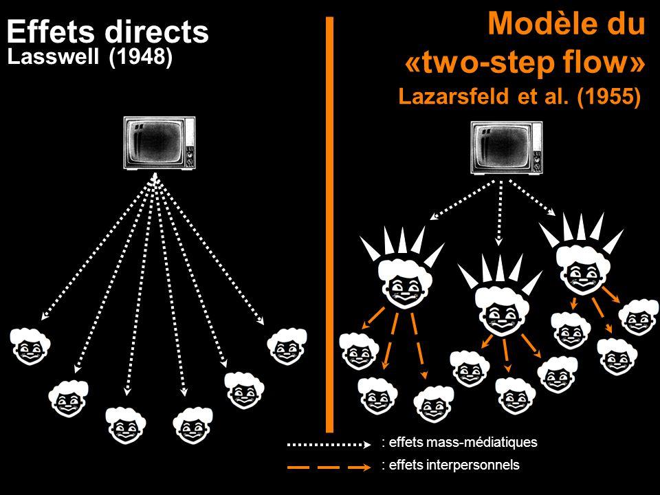 Modèle du «two-step flow» Effets directs Lazarsfeld et al. (1955) Lasswell (1948) : effets mass-médiatiques : effets interpersonnels