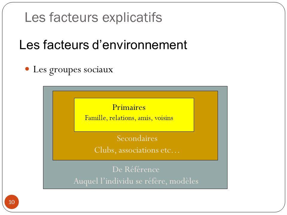 Les facteurs explicatifs 10 Les groupes sociaux Primaires Famille, relations, amis, voisins Secondaires Clubs, associations etc… De Référence Auquel l
