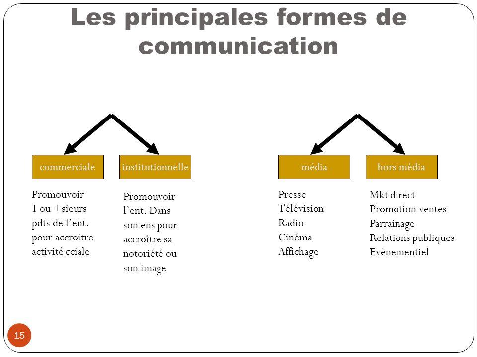 15 Les principales formes de communication commercialeinstitutionnelle Promouvoir 1 ou +sieurs pdts de lent. pour accroitre activité cciale Promouvoir