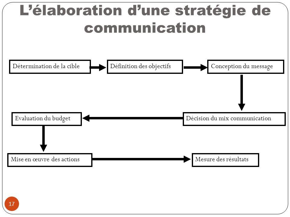 17 Lélaboration dune stratégie de communication Détermination de la cibleDéfinition des objectifsConception du message Décision du mix communicationEv