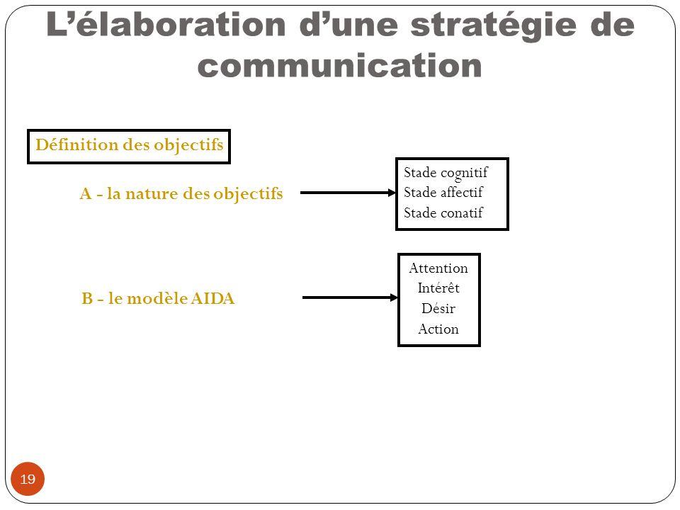19 Lélaboration dune stratégie de communication Définition des objectifs A - la nature des objectifs Stade cognitif Stade affectif Stade conatif B - l