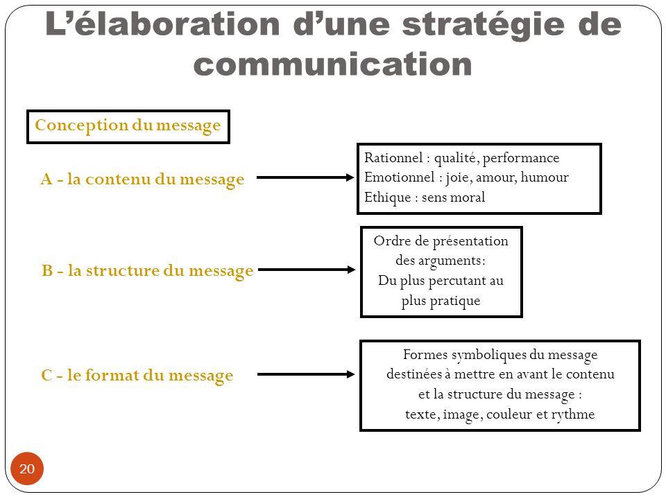 20 Lélaboration dune stratégie de communication Conception du message A - la contenu du message Rationnel : qualité, performance Emotionnel : joie, am