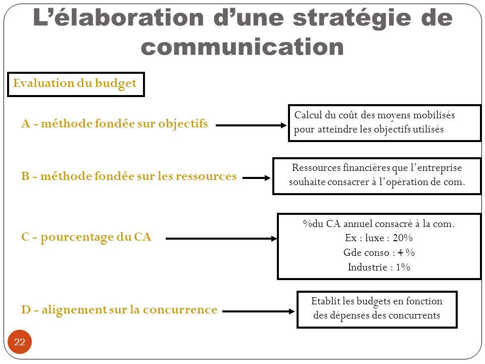 22 Lélaboration dune stratégie de communication Evaluation du budget A - méthode fondée sur objectifs Calcul du coût des moyens mobilisés pour atteind