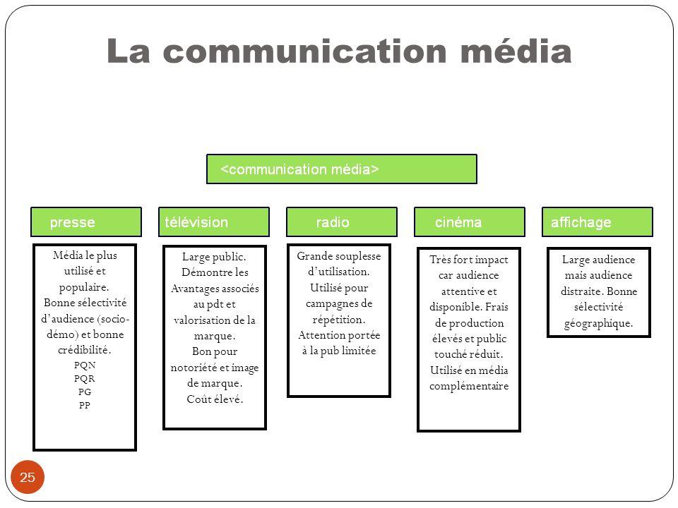 25 La communication média Média le plus utilisé et populaire. Bonne sélectivité daudience (socio- démo) et bonne crédibilité. PQN PQR PG PP Large publ