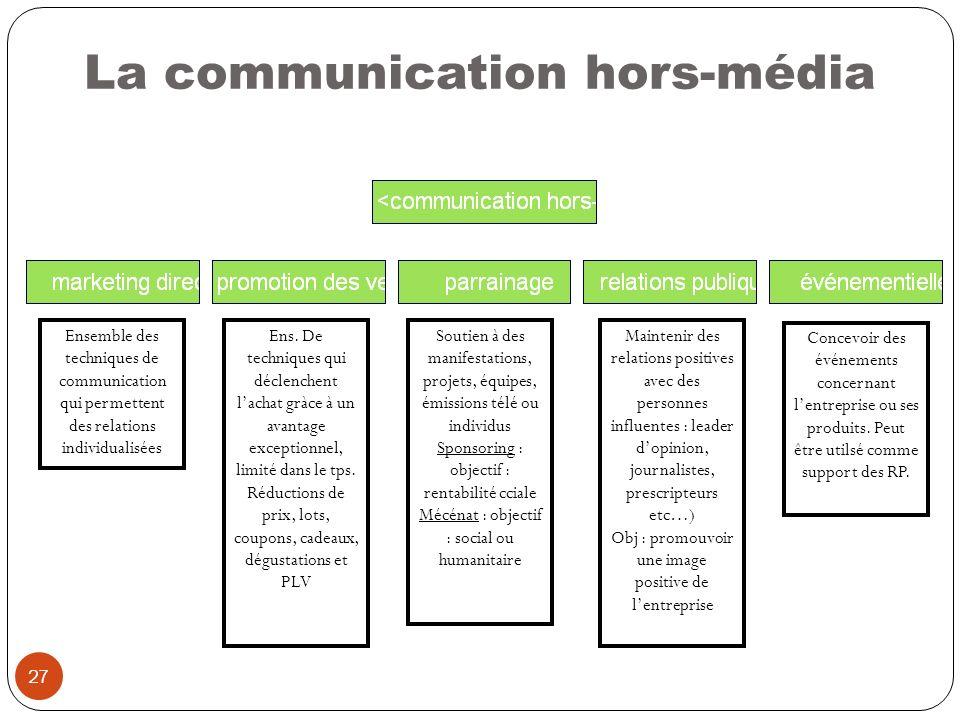 27 La communication hors-média Ensemble des techniques de communication qui permettent des relations individualisées Ens. De techniques qui déclenchen