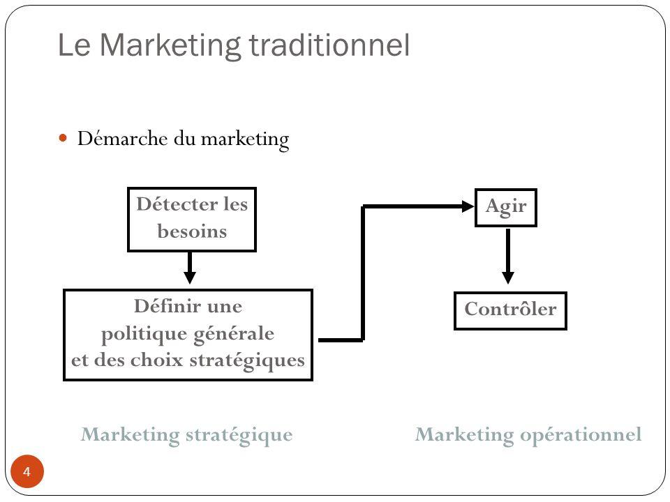 Le Marketing traditionnel Démarche du marketing Détecter les besoins Définir une politique générale et des choix stratégiques Agir Contrôler Marketing