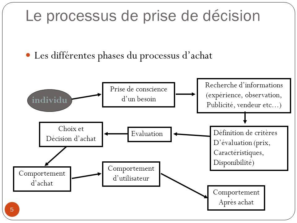 Le processus de prise de décision 5 Les différentes phases du processus dachat individu Prise de conscience dun besoin Recherche dinformations (expéri