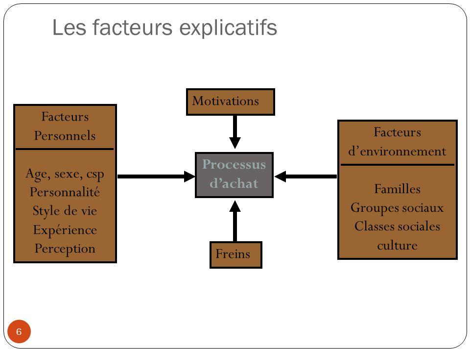 Les facteurs explicatifs 6 Processus dachat Facteurs Personnels Age, sexe, csp Personnalité Style de vie Expérience Perception Facteurs denvironnement