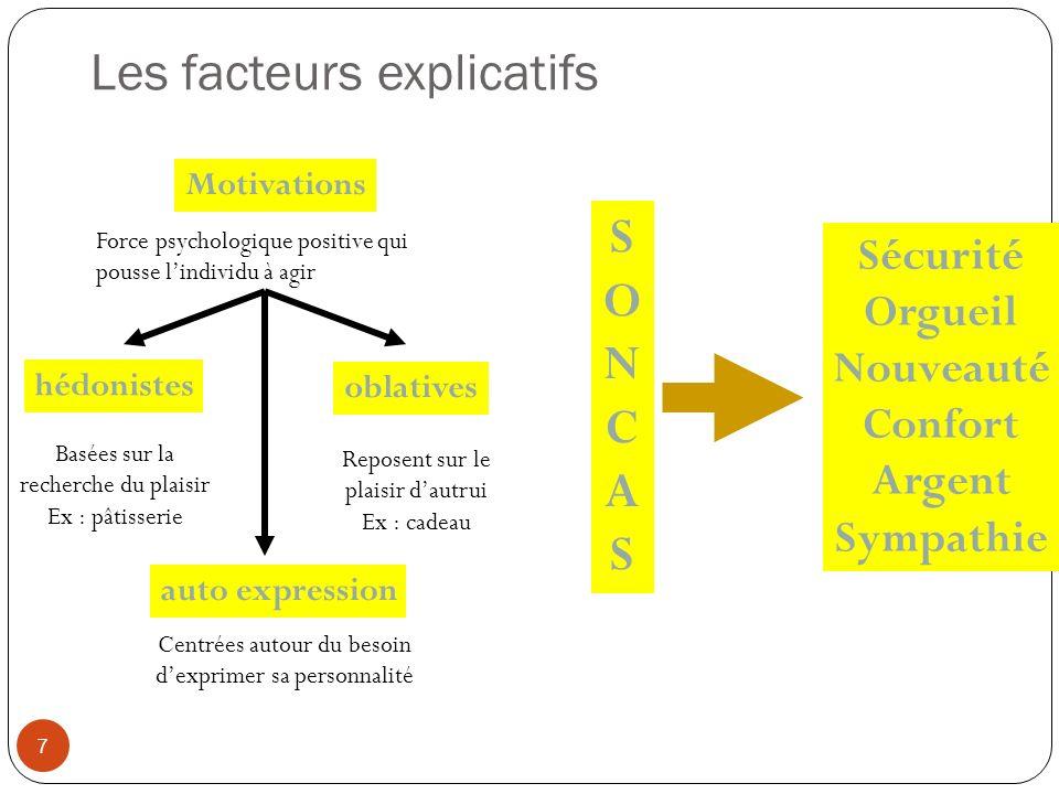 Les facteurs explicatifs 7 Motivations Force psychologique positive qui pousse lindividu à agir hédonistes oblatives Basées sur la recherche du plaisi