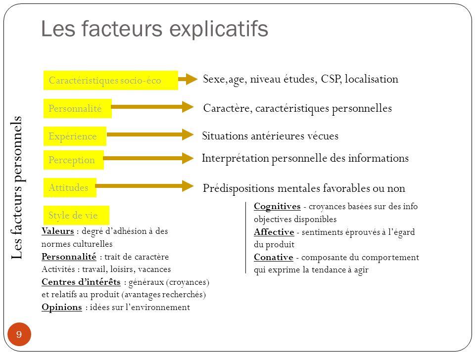 Les facteurs explicatifs 9 Les facteurs personnels Caractéristiques socio-éco Personnalité Style de vie Expérience Perception Attitudes Sexe,age, nive