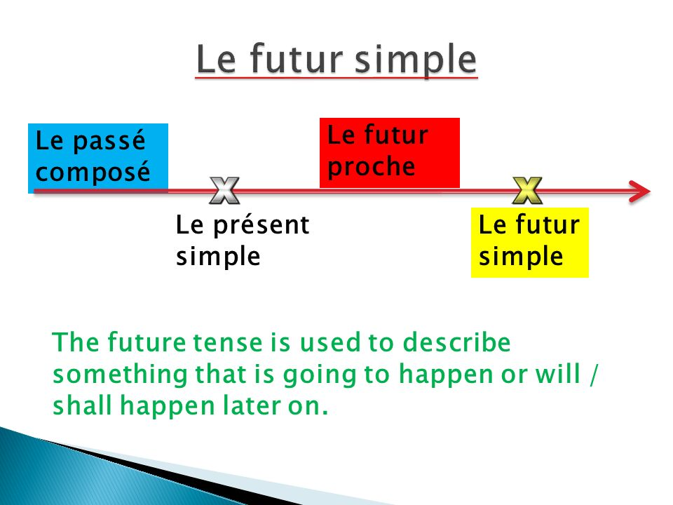 Le présent simple Le passé composé Le futur proche Le futur simple The future tense is used to describe something that is going to happen or will / shall happen later on.