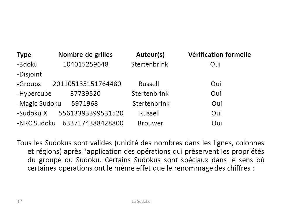 Type Nombre de grilles Auteur(s) Vérification formelle -3doku 104015259648 Stertenbrink Oui -Disjoint -Groups 201105135151764480 Russell Oui -Hypercube 37739520 Stertenbrink Oui -Magic Sudoku 5971968 Stertenbrink Oui -Sudoku X 55613393399531520 Russell Oui -NRC Sudoku 6337174388428800 Brouwer Oui Tous les Sudokus sont valides (unicité des nombres dans les lignes, colonnes et régions) après l application des opérations qui préservent les propriétés du groupe du Sudoku.