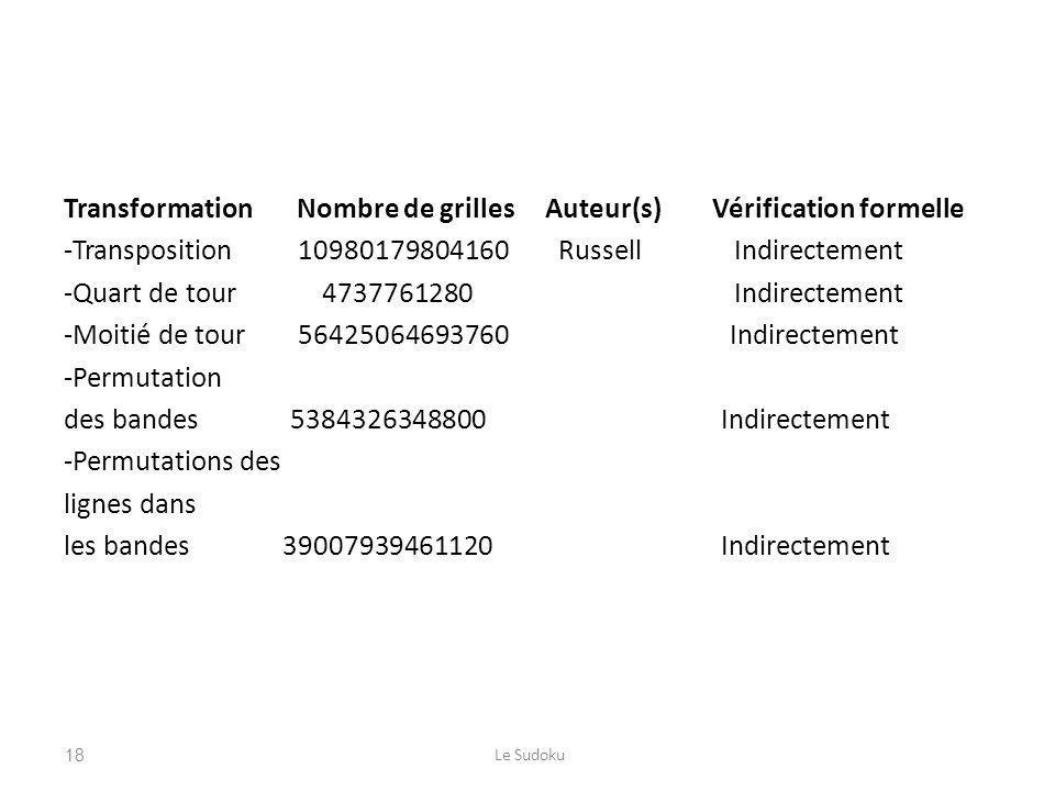 Transformation Nombre de grilles Auteur(s) Vérification formelle -Transposition 10980179804160 Russell Indirectement -Quart de tour 4737761280 Indirectement -Moitié de tour 56425064693760 Indirectement -Permutation des bandes 5384326348800 Indirectement -Permutations des lignes dans les bandes 39007939461120 Indirectement Le Sudoku18