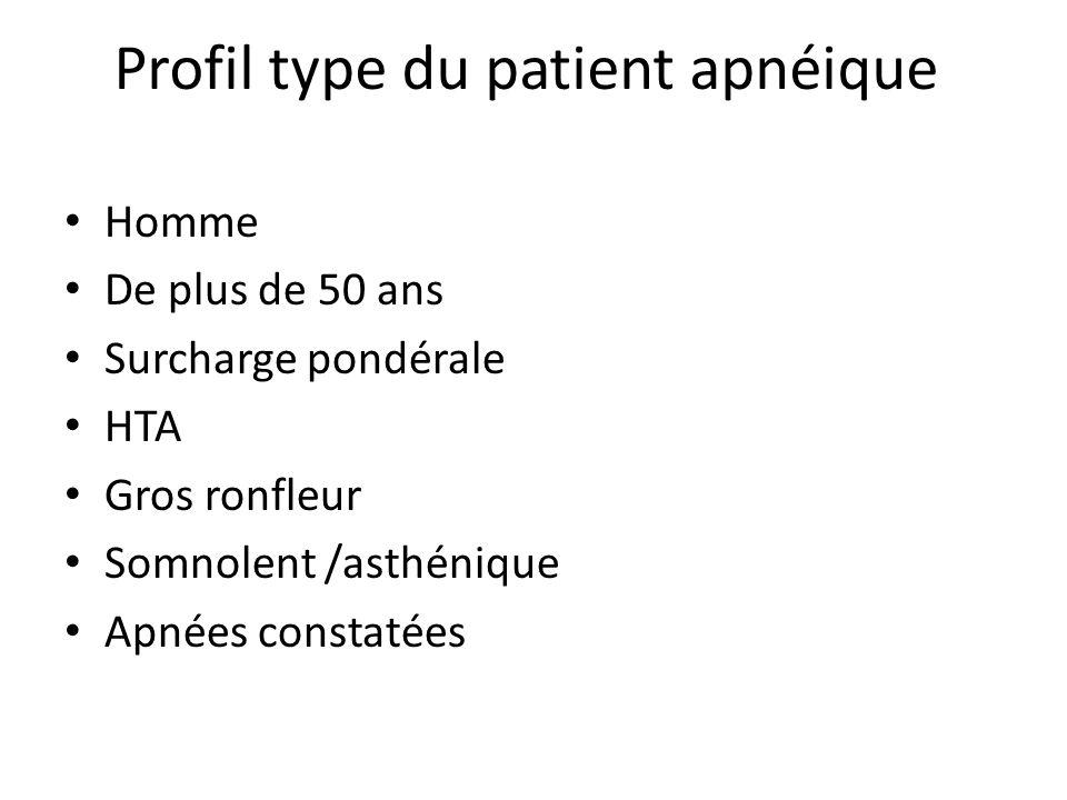 Profil type du patient apnéique Homme De plus de 50 ans Surcharge pondérale HTA Gros ronfleur Somnolent /asthénique Apnées constatées