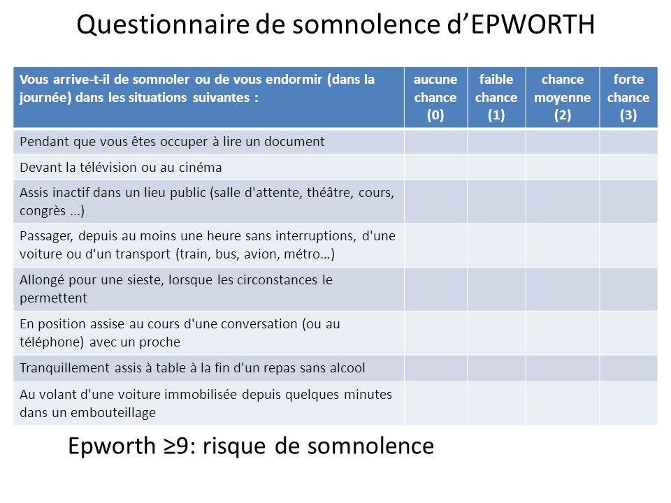 Questionnaire de somnolence dEPWORTH Epworth 9: risque de somnolence Vous arrive-t-il de somnoler ou de vous endormir (dans la journée) dans les situa