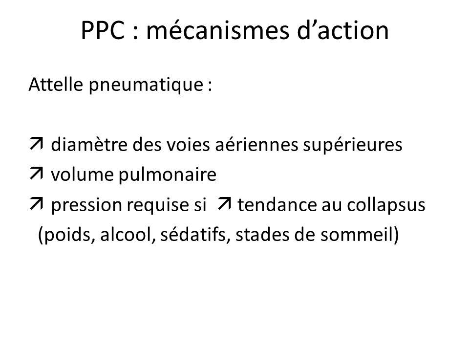 PPC : mécanismes daction Attelle pneumatique : diamètre des voies aériennes supérieures volume pulmonaire pression requise si tendance au collapsus (p