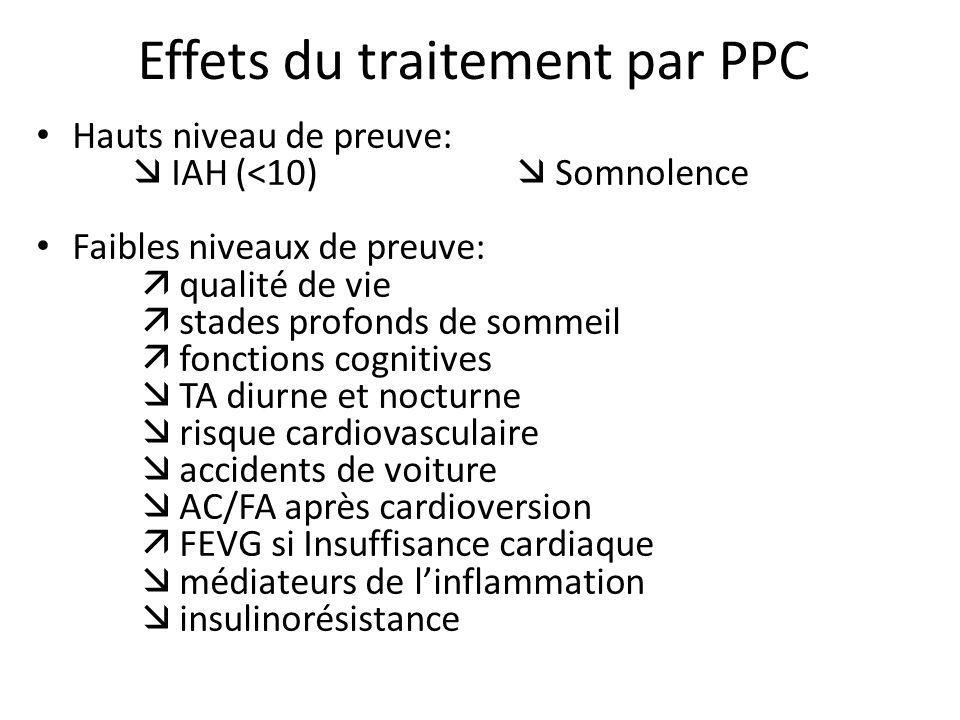 Effets du traitement par PPC Hauts niveau de preuve: IAH (<10) Somnolence Faibles niveaux de preuve: qualité de vie stades profonds de sommeil fonctio