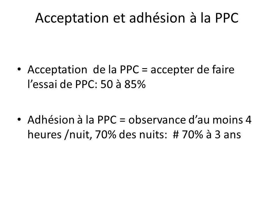 Acceptation et adhésion à la PPC Acceptation de la PPC = accepter de faire lessai de PPC: 50 à 85% Adhésion à la PPC = observance dau moins 4 heures /
