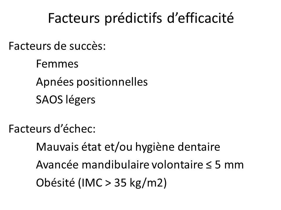 Facteurs prédictifs defficacité Facteurs de succès: Femmes Apnées positionnelles SAOS légers Facteurs déchec: Mauvais état et/ou hygiène dentaire Avan